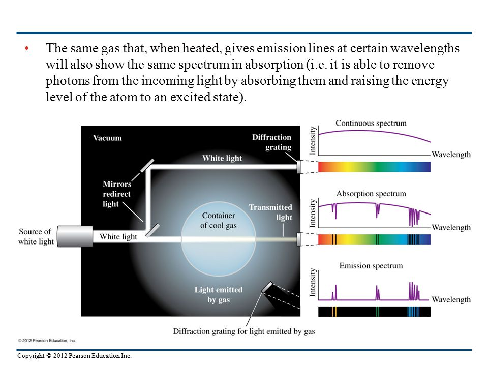 Copyright © 2012 Pearson Education Inc. The same gas that, when heated, gives emission lines at certain wavelengths will also show the same spectrum i