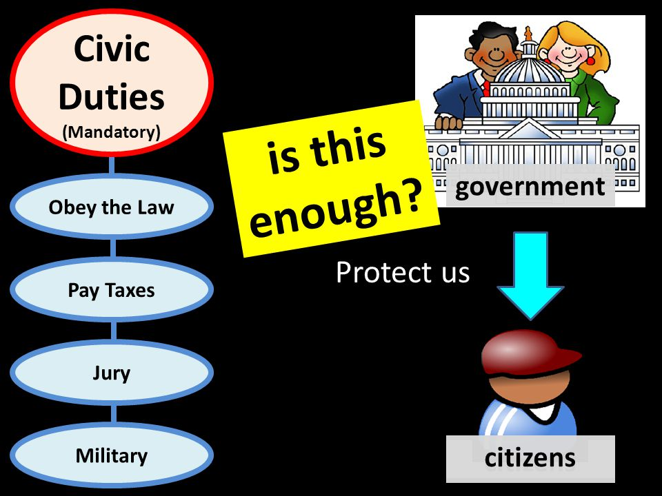 Obey the Law Pay Taxes Jury Military Civic Duties (Mandatory) Protect us government citizens is this enough
