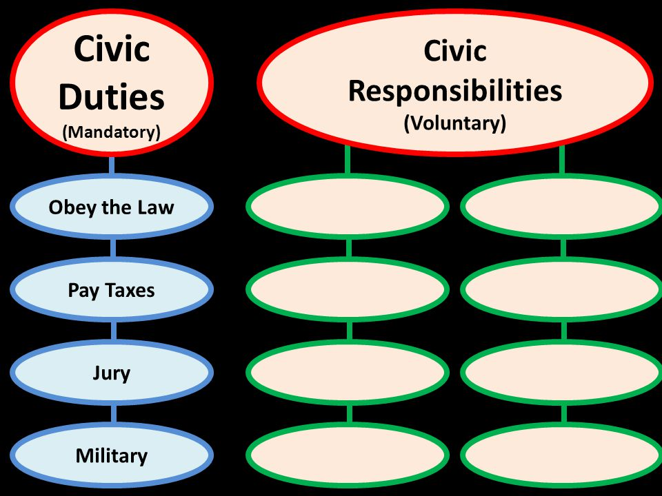 Obey the Law Pay Taxes Jury Military Civic Duties (Mandatory) Civic Responsibilities (Voluntary)