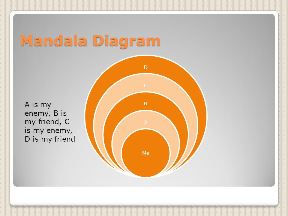 Mandala Diagram D C B A Me A is my enemy, B is my friend, C is my enemy, D is my friend