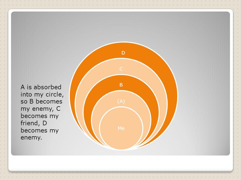 D C B (A) Me A is absorbed into my circle, so B becomes my enemy, C becomes my friend, D becomes my enemy.