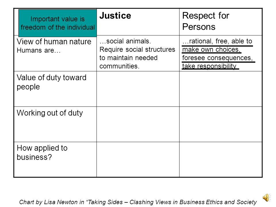 JusticeRespect for Persons View of human nature Humans are… …social animals.