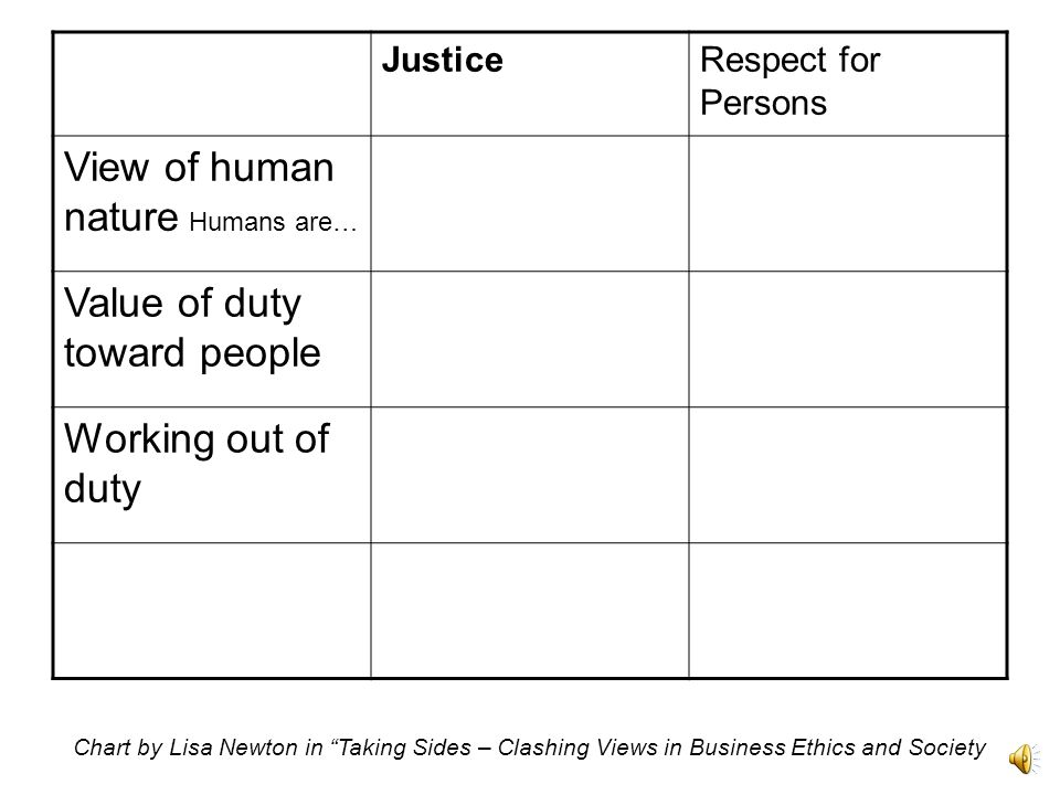 JusticeRespect for Persons View of human nature Humans are… Value of duty toward people Chart by Lisa Newton in Taking Sides – Clashing Views in Business Ethics and Society