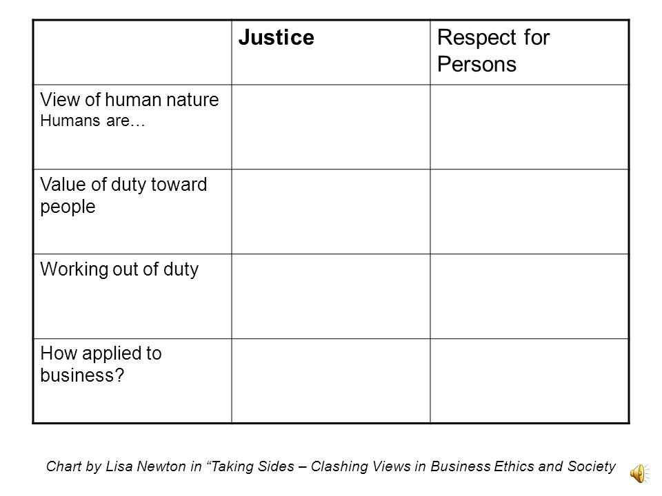 JusticeRespect for Persons View of human nature Humans are… Value of duty toward people Working out of duty Chart by Lisa Newton in Taking Sides – Clashing Views in Business Ethics and Society