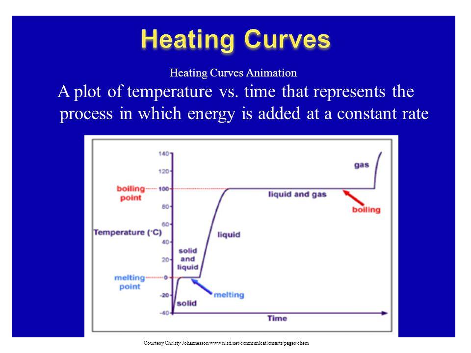 A plot of temperature vs.