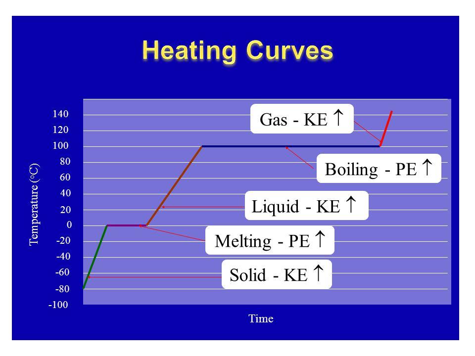 Temperature ( o C) 40 20 0 -20 -40 -60 -80 -100 120 100 80 60 140 Time Melting - PE  Solid - KE  Liquid - KE  Boiling - PE  Gas - KE 