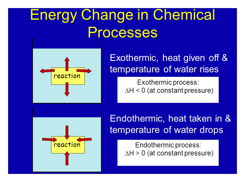 reaction Exothermic, heat given off & temperature of water rises Endothermic, heat taken in & temperature of water drops Energy Change in Chemical Processes Exothermic process:  H < 0 (at constant pressure) Endothermic process:  H > 0 (at constant pressure)