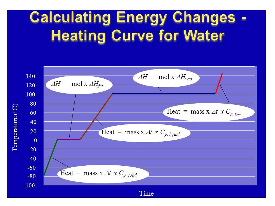 Temperature ( o C) 40 20 0 -20 -40 -60 -80 -100 120 100 80 60 140 Time  H = mol x  H fus  H = mol x  H vap Heat = mass x  t x C p, liquid Heat = mass x  t x C p, gas Heat = mass x  t x C p, solid