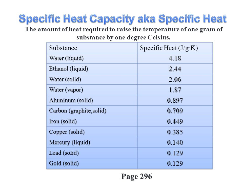 The amount of heat required to raise the temperature of one gram of substance by one degree Celsius. Page 296