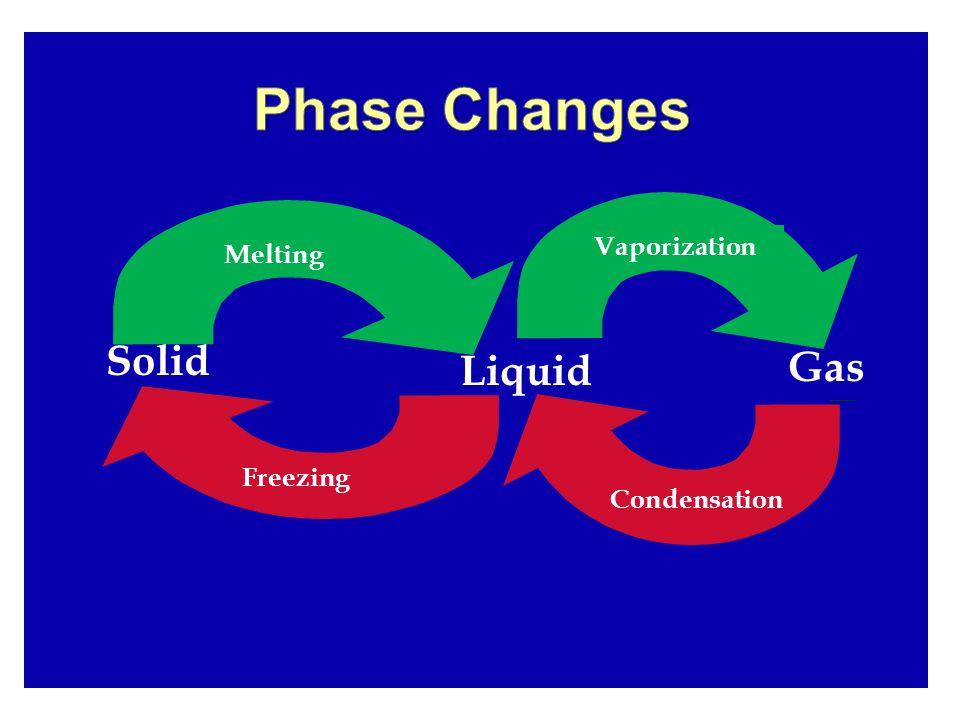 Solid Liquid Gas MeltingVaporization Condensation Freezing