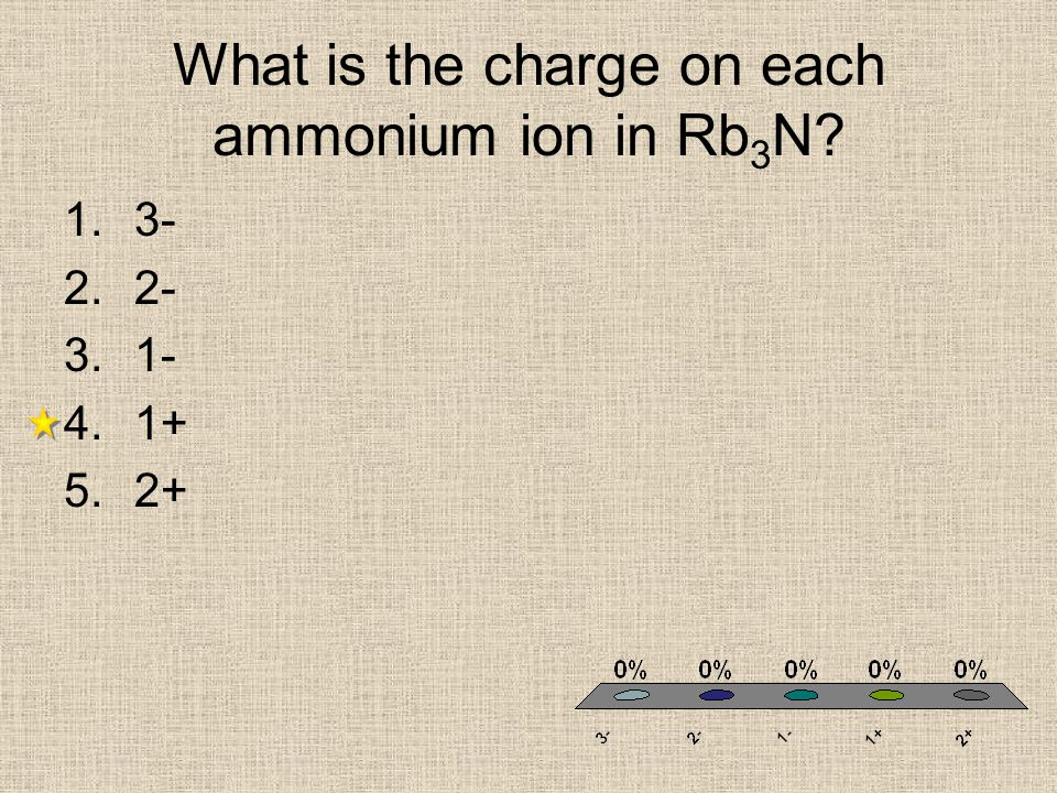 What is the charge on each ammonium ion in Rb 3 N? 1.3- 2.2- 3.1- 4.1+ 5.2+