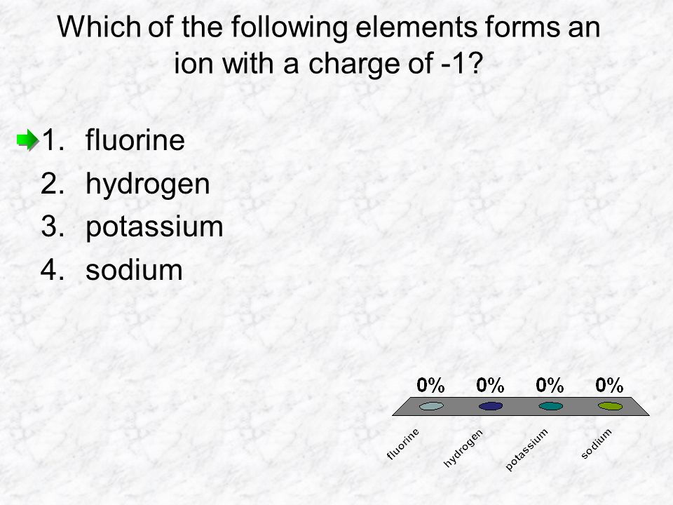 Which of the following elements forms an ion with a charge of -1? 1.fluorine 2.hydrogen 3.potassium 4.sodium