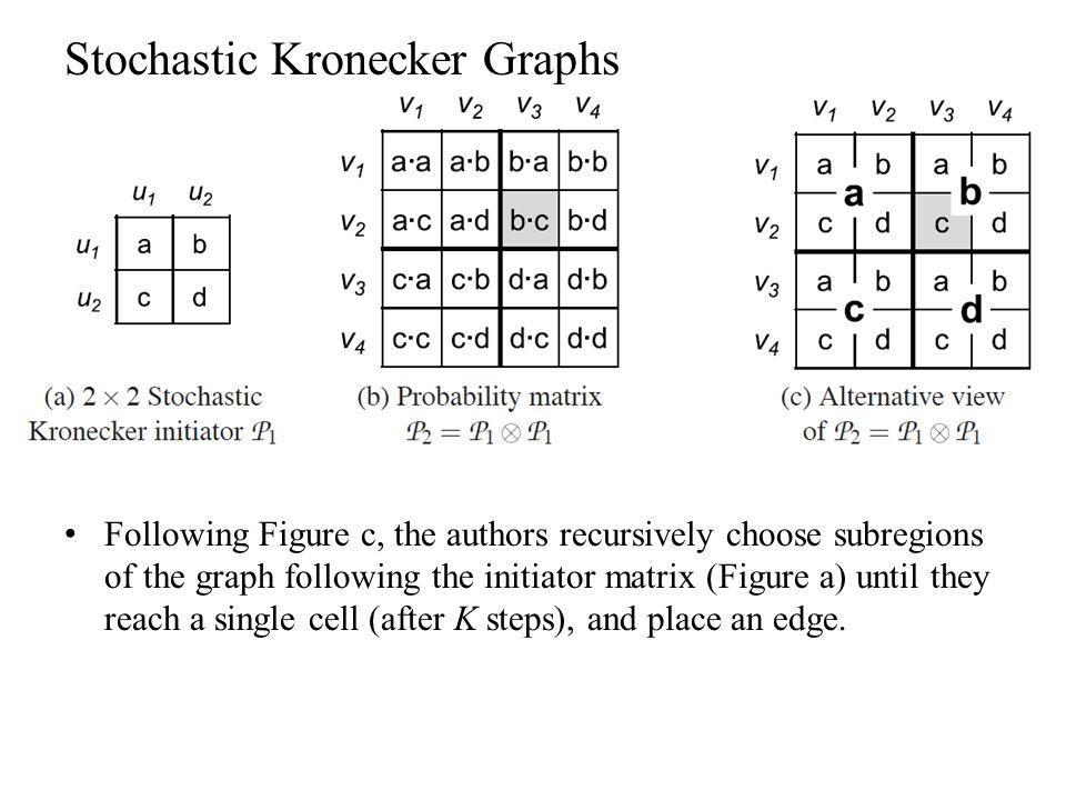 Stochastic Kronecker Graphs Following Figure c, the authors recursively choose subregions of the graph following the initiator matrix (Figure a) until