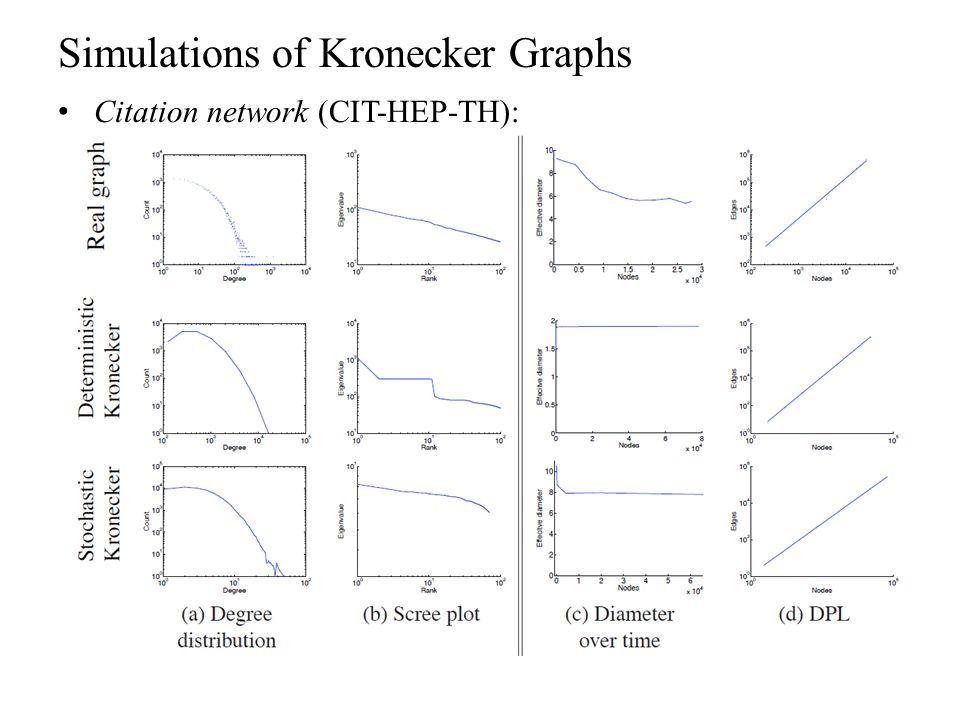 Simulations of Kronecker Graphs Citation network (CIT-HEP-TH):
