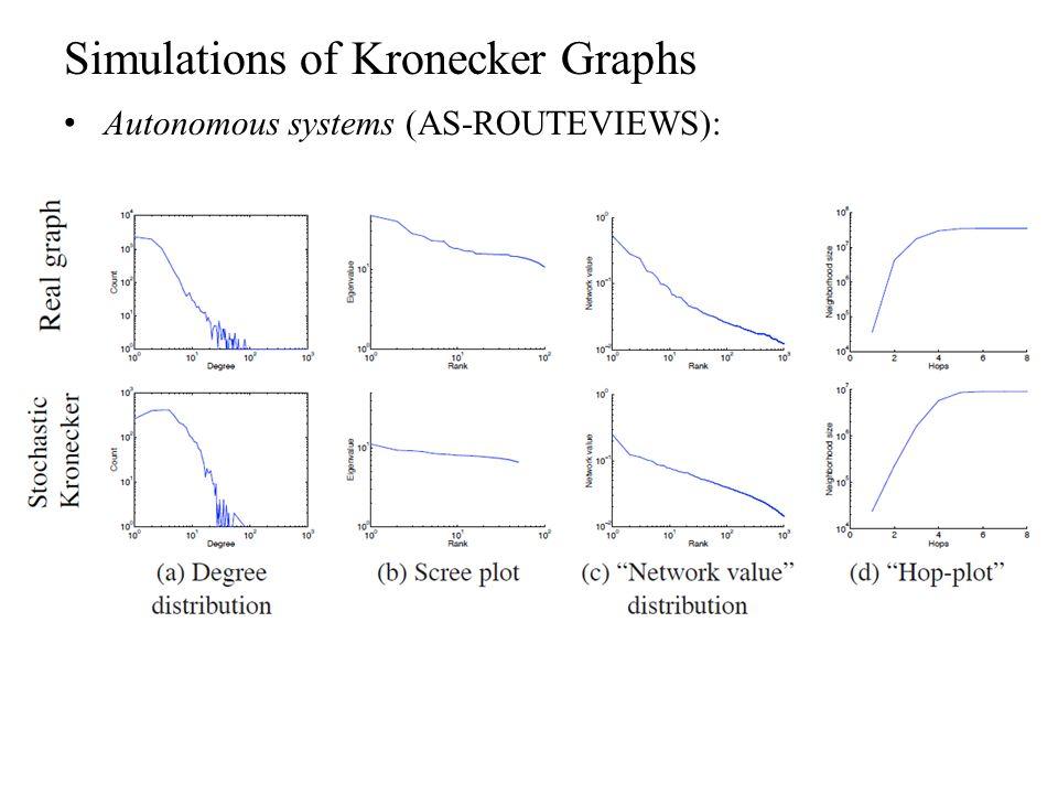 Simulations of Kronecker Graphs Autonomous systems (AS-ROUTEVIEWS):