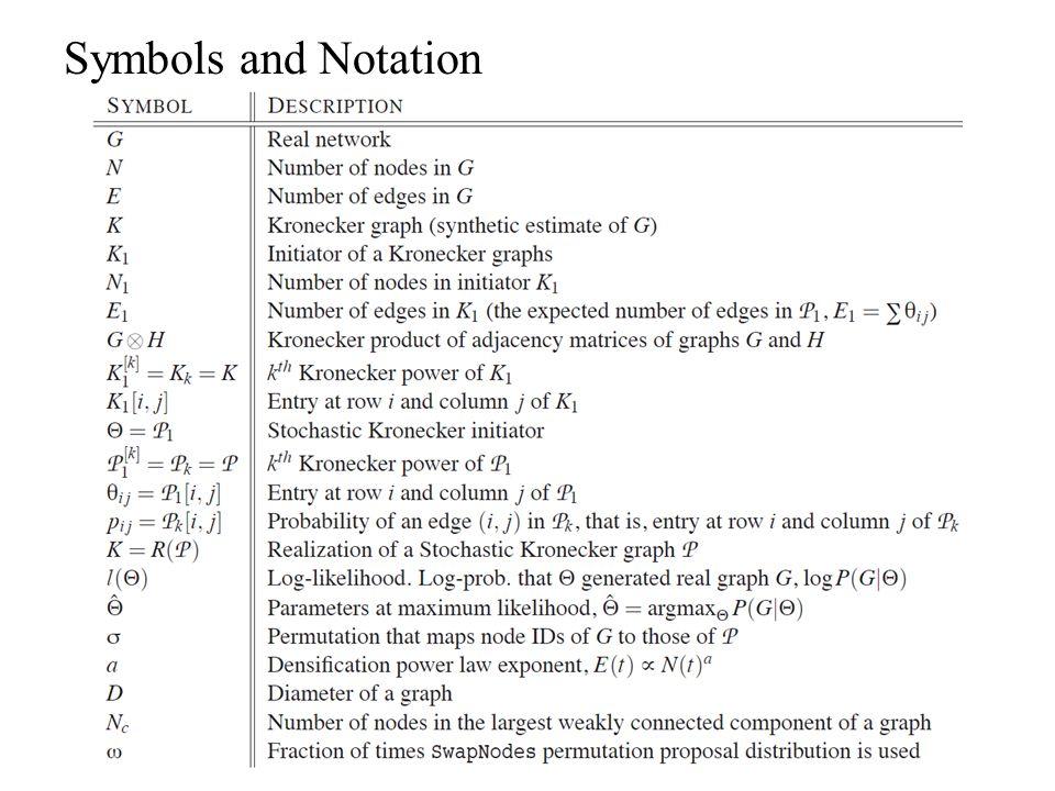 Symbols and Notation