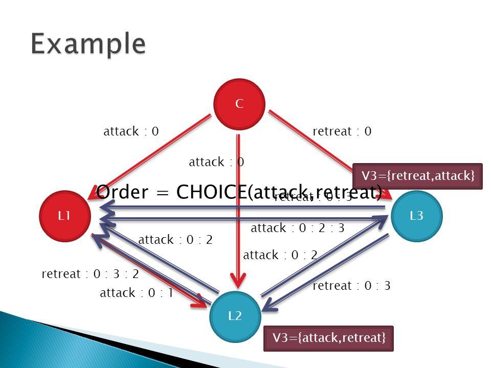 C L1 L2 L3 attack : 0 retreat : 0 attack : 0 : 1 attack : 0 : 2 retreat : 0 : 3 retreat : 0 : 3 : 2 attack : 0 : 2 : 3 V2={} V3={} V2={attack} V3={retreat}V3={retreat,attack} V3={attack,retreat} Order = CHOICE(attack,retreat)