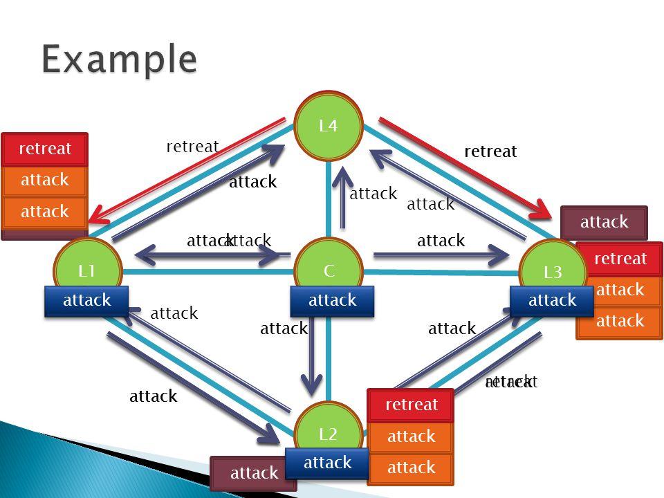 CL1 L2 L3 L4 attack retreat attack CL1 attack retreat attack L2 attack retreat attack L4 retreat L3 attack