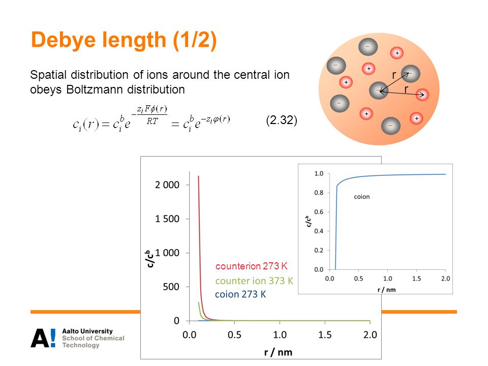 Debye length (1/2) Spatial distribution of ions around the central ion obeys Boltzmann distribution (2.32) r r counterion 273 K