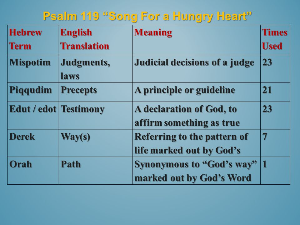 Psalm 119 Song For a Hungry Heart Hebrew Term English Translation Meaning Times Used Mispotim Judgments, laws Judicial decisions of a judge 23 PiqqudimPrecepts A principle or guideline 21 Edut / edot Testimony A declaration of God, to affirm something as true 23 DerekWay(s) Referring to the pattern of life marked out by God's 7 OrahPath Synonymous to God's way marked out by God's Word 1