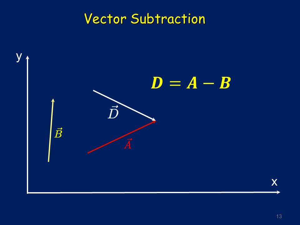 13 Vector Subtraction y x