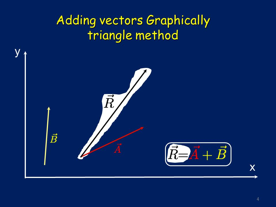 4 Adding vectors Graphically triangle method y x