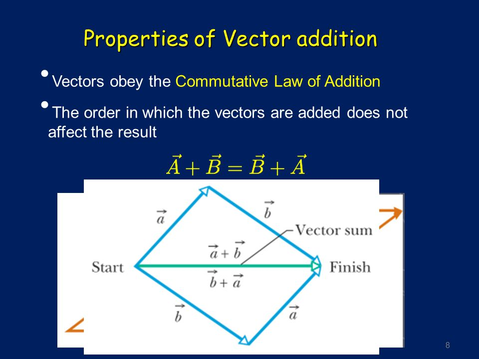 8 Properties of Vector addition Vectors obey the Commutative Law of Addition The order in which the vectors are added does not affect the result