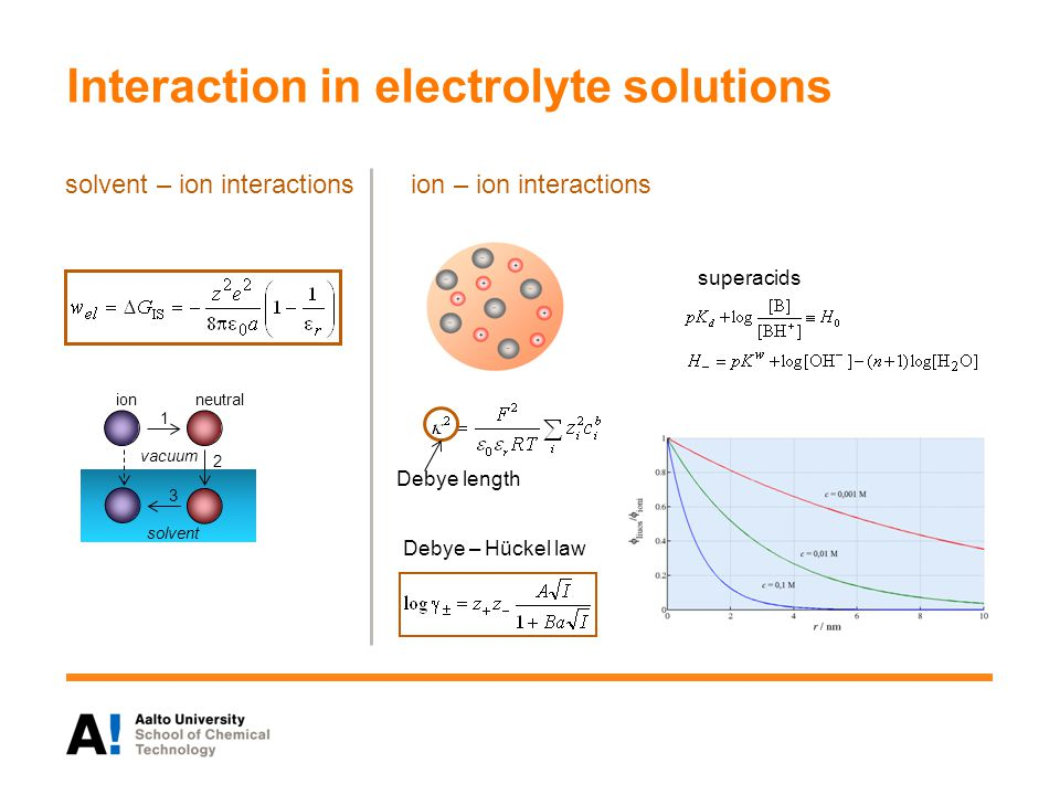 Interaction in electrolyte solutions solvent – ion interactions ion neutral 1 2 3 vacuum solvent ion – ion interactions Debye length Debye – Hückel law superacids