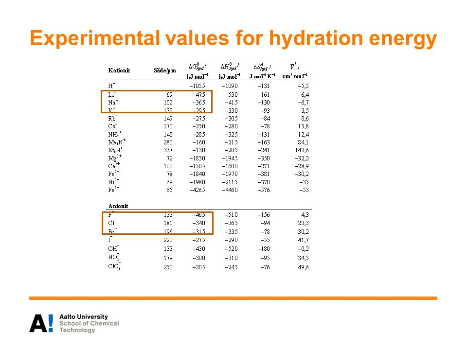 Experimental values for hydration energy
