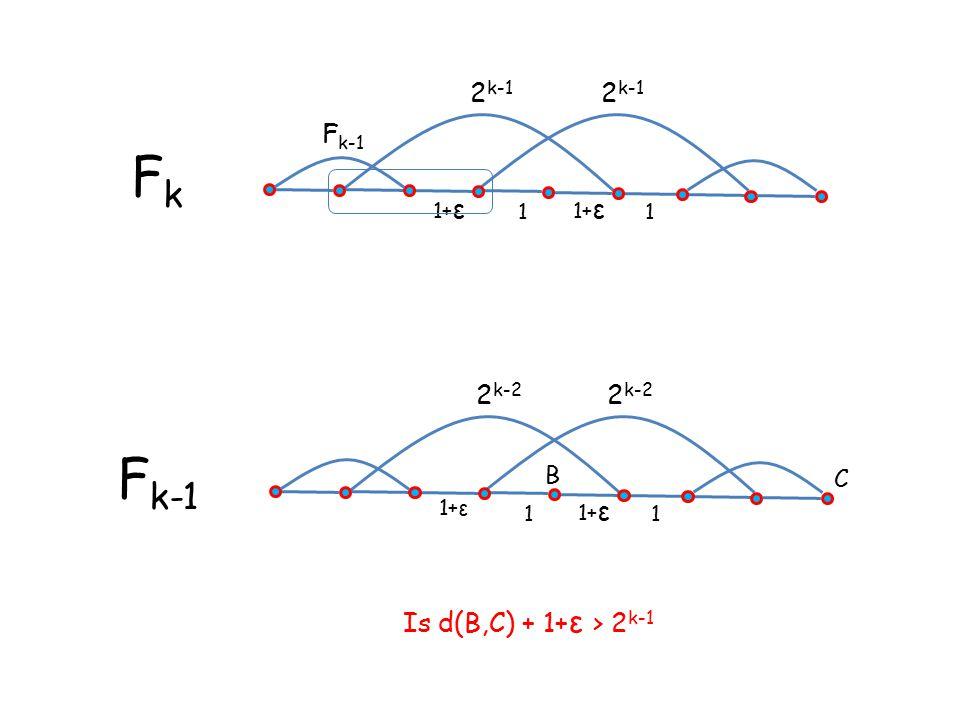 1+ ε 1 1 2 k-1 FkFk 1+ε 1 1 2 k-2 F k-1 B C Is d(B,C) + 1+ ε > 2 k-1 F k-1