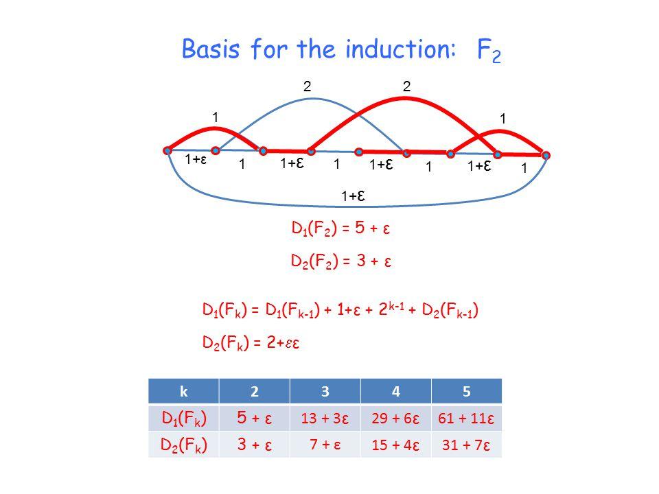 1+ε 1 1 1 1 22 1 1 D 1 (F k ) = D 1 (F k-1 ) + 1+ε + 2 k-1 + D 2 (F k-1 ) D 2 (F k ) = 2+  ε D 1 (F 2 ) = 5 + ε D 2 (F 2 ) = 3 + ε k2345 D 1 (F k )5 + ε 13 + 3 ε 29 + 6 ε 61 + 11 ε D 2 (F k )3 + ε 7 + ε 15 + 4 ε 31 + 7 ε Basis for the induction: F 2