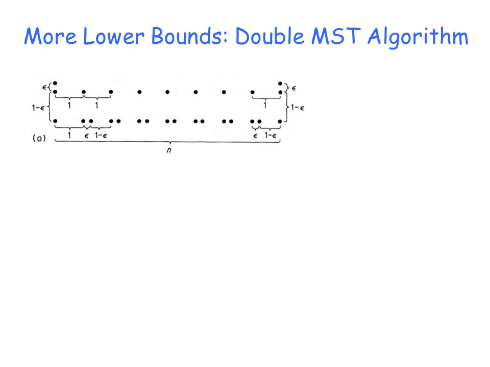 More Lower Bounds: Double MST Algorithm MST Length = n + (n+1)(1-ε) + 2ε = 2n + 1 – (n-1)ε DoubleMST Tour Length ∼ 2n + (2n)(1-ε) + 2ε = 4n – 2(n-1)ε OptimalTour Length ∼ 2n + 2