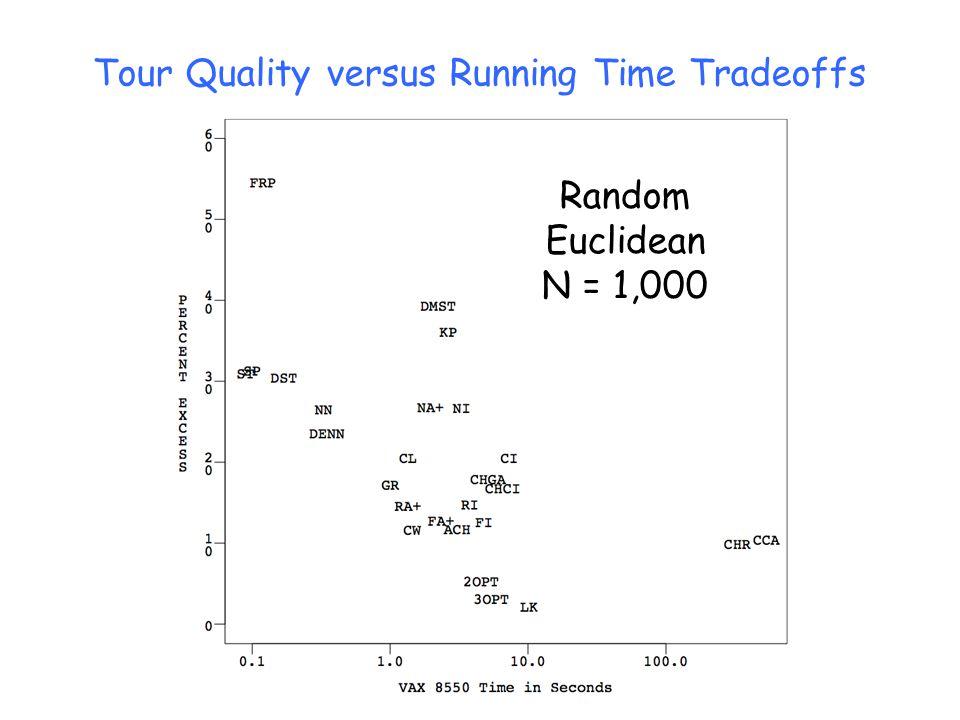 Random Euclidean N = 1,000 Tour Quality versus Running Time Tradeoffs