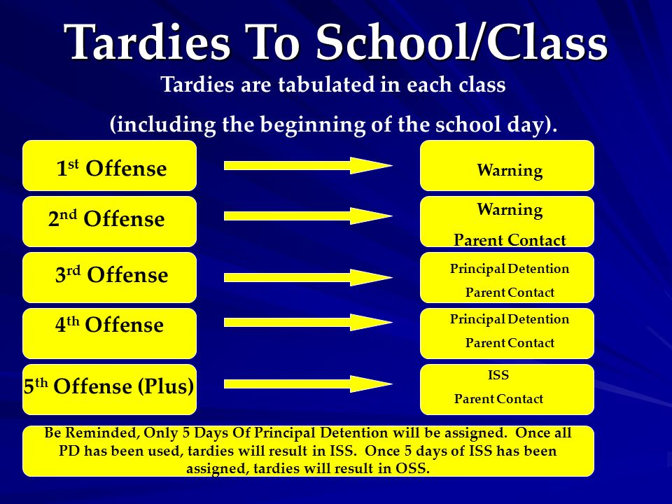 Tardies To School/Class Tardies are tabulated in each class (including the beginning of the school day). 1 st Offense 2 nd Offense 3 rd Offense 4 th O
