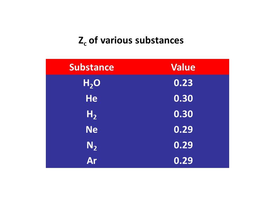 SubstanceValue H2OH2O0.23 He0.30 H2H2 Ne0.29 N2N2 Ar0.29 Z c of various substances