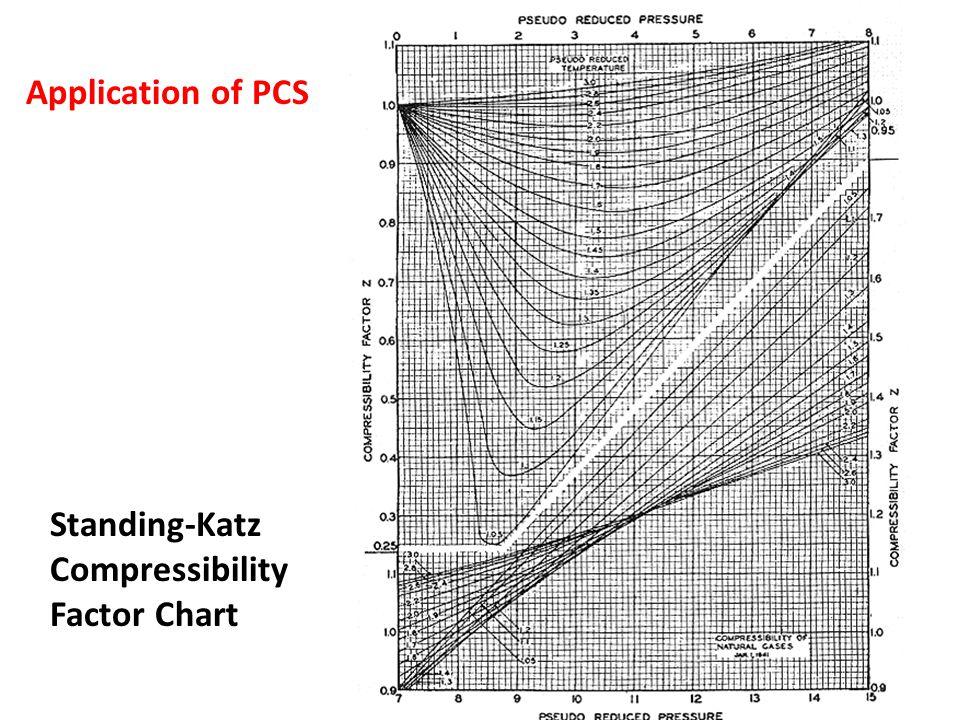 Standing-Katz Compressibility Factor Chart Application of PCS