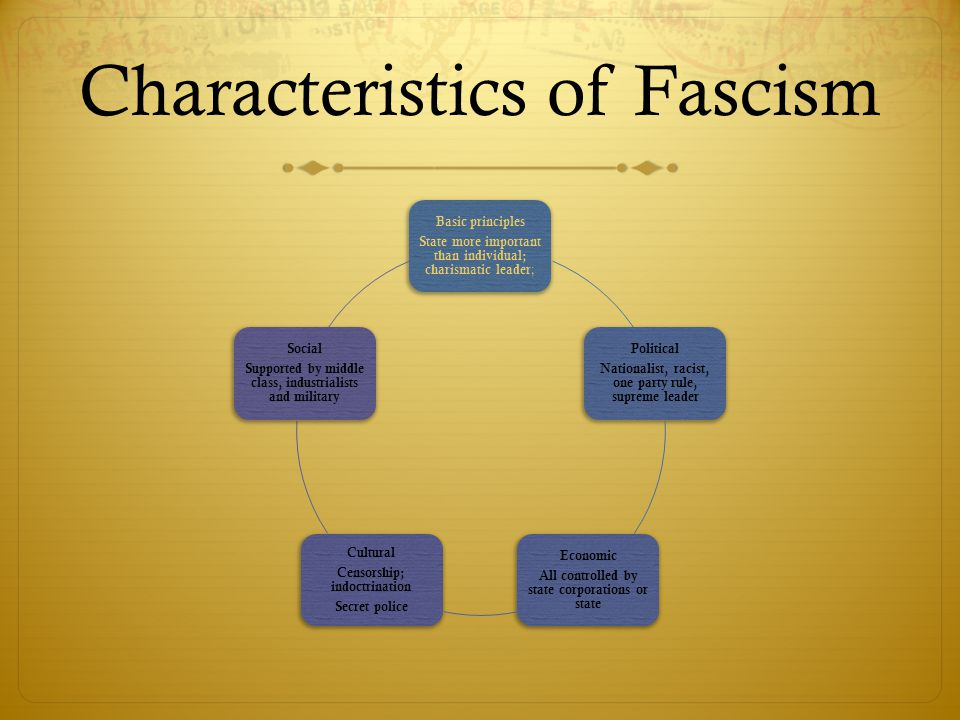 Characteristics of Fascism Basic principles State more important than individual; charismatic leader ; Political Nationalist, racist, one party rule, supreme leader Economic All controlled by state corporations or state Cultural Censorship; indoctrination Secret police Social Supported by middle class, industrialists and military