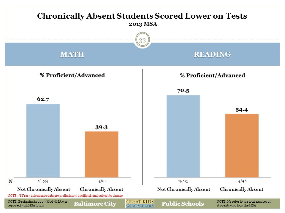Baltimore City Public Schools MATH READING Chronically Absent Students Scored Lower on Tests 2013 MSA NOTE: Beginning in 2009, Mod-MSA was reported with MSA totals NOTE: Ns refer to the total number of students who took the MSA 28,9944,81129,0134,856 N= Not Chronically AbsentChronically AbsentNot Chronically AbsentChronically Absent NOTE: *SY1213 attendance data are preliminary, unofficial, and subject to change 33