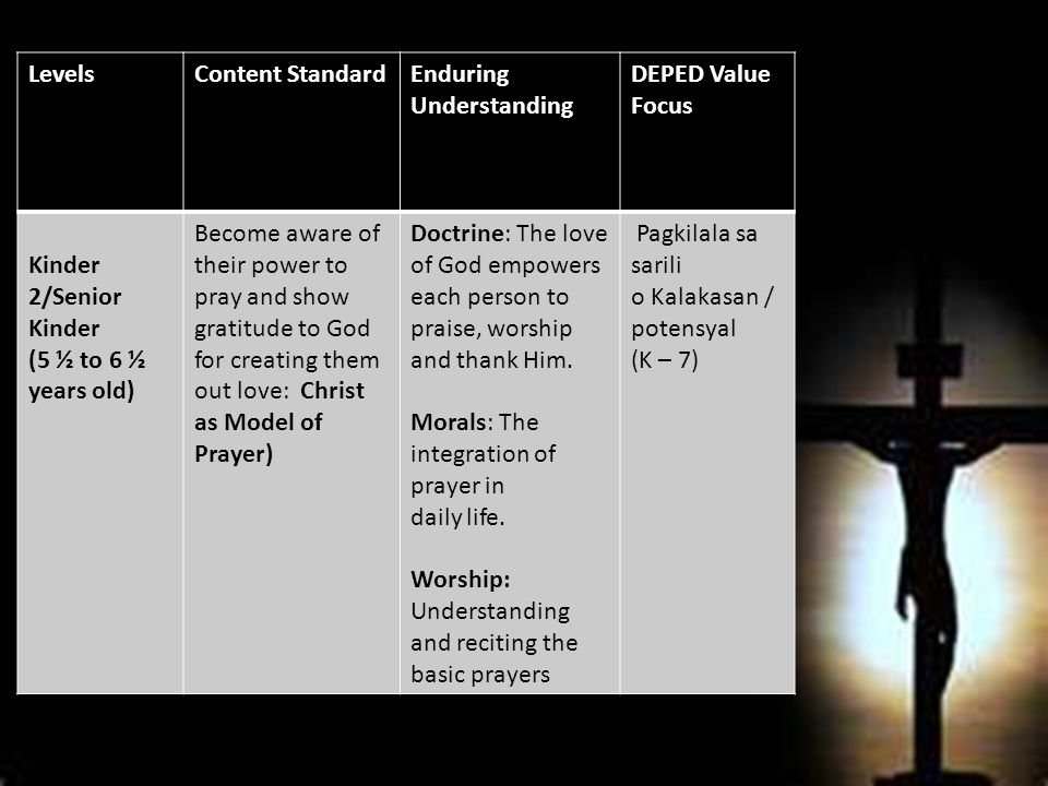 LevelsContent StandardEnduring Understanding DEPED Value Focus Kinder 2/Senior Kinder (5 ½ to 6 ½ years old) Become aware of their power to pray and show gratitude to God for creating them out love: Christ as Model of Prayer) Doctrine: The love of God empowers each person to praise, worship and thank Him.