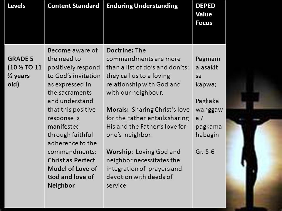 LevelsContent StandardEnduring UnderstandingDEPED Value Focus GRADE 5 (10 ½ TO 11 ½ years old) Become aware of the need to positively respond to God's invitation as expressed in the sacraments and understand that this positive response is manifested through faithful adherence to the commandments: Christ as Perfect Model of Love of God and love of Neighbor Doctrine: The commandments are more than a list of do's and don'ts; they call us to a loving relationship with God and with our neighbour.