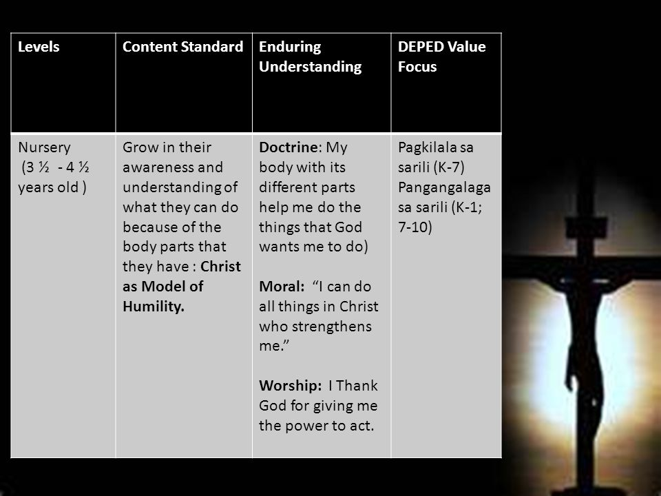 Levels 1/2 Content StandardEnduring Understanding DEPED Value Focus KINDER 1/Junior Kinder (4 ½ to 5 ½ years old) Appreciate the love of God that finds expression in the family; be aware of their calling to love, obey, respect, serve and pray with the family: Christ as Model of Obedience Doctrine: God envisions each family to be a community of love, unity and prayer, just like the Holy Family in Nazareth.