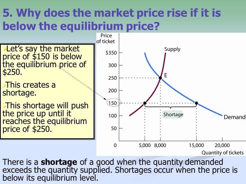 5. Why does the market price rise if it is below the equilibrium price? There is a shortage of a good when the quantity demanded exceeds the quantity