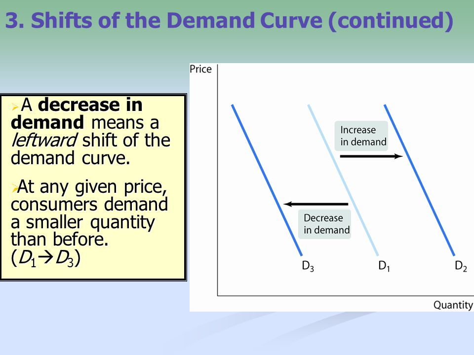 "3. Shifts of the Demand Curve (continued)  an ""increase in demand"", means a rightward shift of the demand curve:  at any given price, consumers dema"