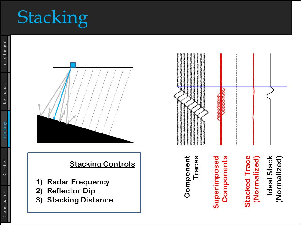 Conclusions Refraction Stacking Introduction R.