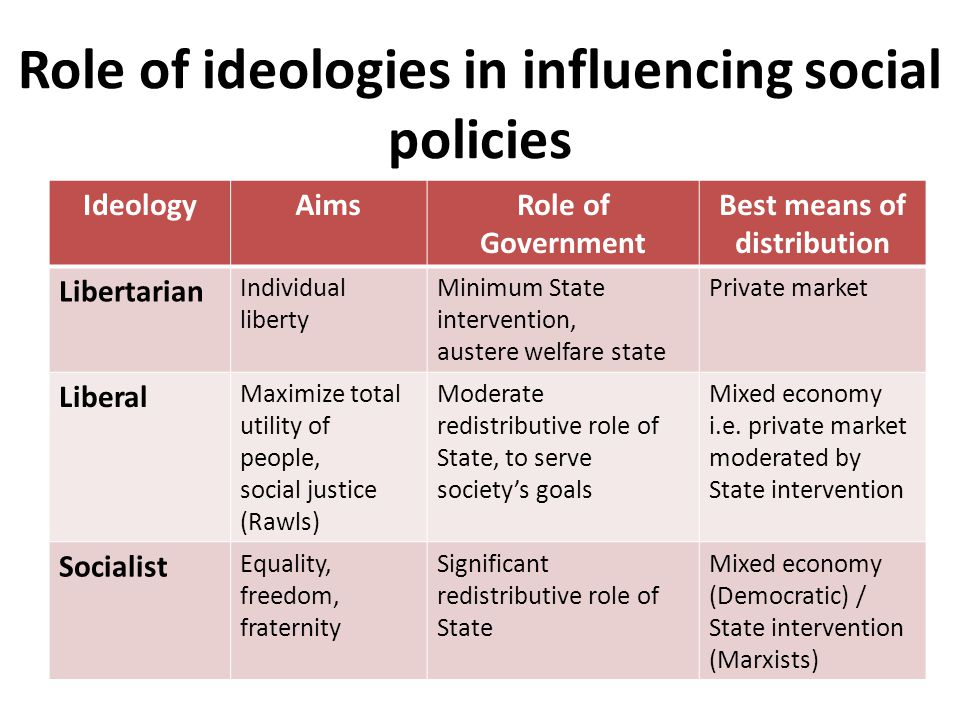 IdeologyAimsRole of Government Best means of distribution Libertarian Individual liberty Minimum State intervention, austere welfare state Private market Liberal Maximize total utility of people, social justice (Rawls) Moderate redistributive role of State, to serve society's goals Mixed economy i.e.