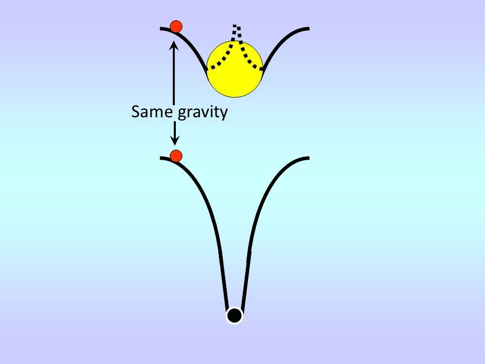 Same gravity