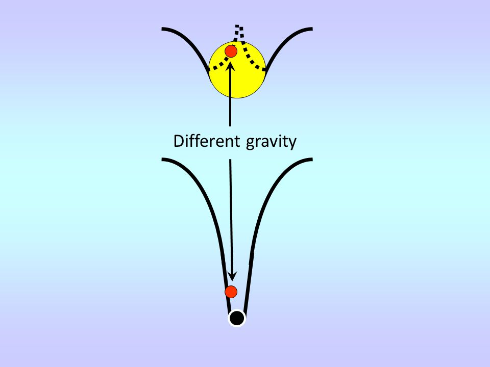 Different gravity