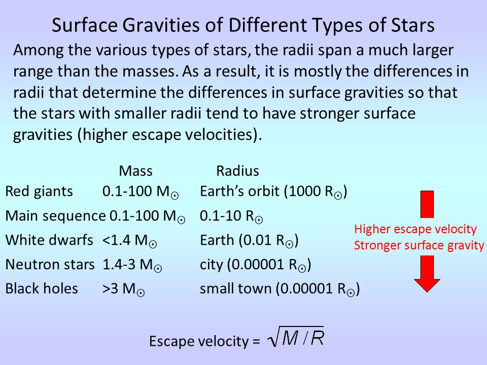 Surface Gravities of Different Types of Stars Red giants 0.1-100 M  Earth's orbit (1000 R  ) Among the various types of stars, the radii span a much larger range than the masses.