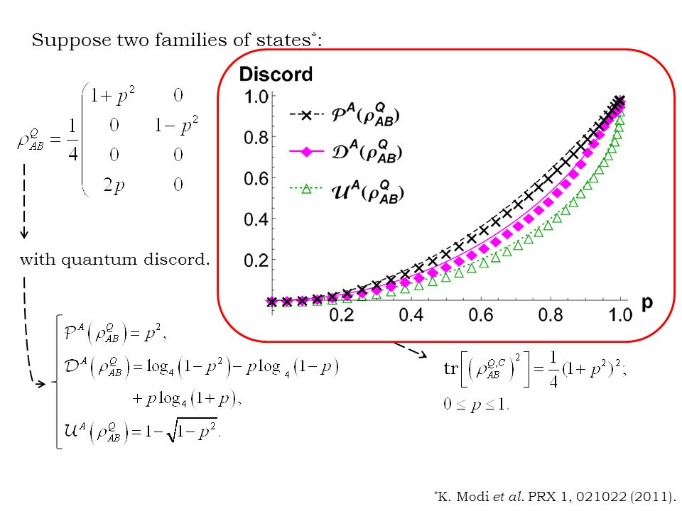 Suppose two families of states * : with quantum discord.