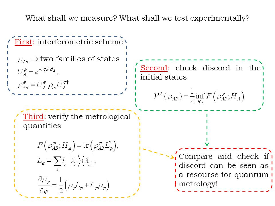 What shall we measure. What shall we test experimentally.